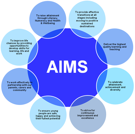 aim and value of schools In the aims community, and to highlight member school successes our goal is  to build community and better communicate the value of independent schools,.