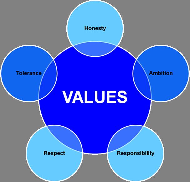 upholding aims and values in schools Understanding fundamental british values & applying  schools actively to promote british values,  and fundamental british values 6 upholding.